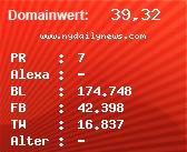 Domainbewertung - Domain www.nydailynews.com bei Domainwert24.de