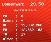 Domainbewertung - Domain www.blogspot.de bei Domainwert24.de