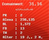 Domainbewertung - Domain elito.nit.at bei Domainwert24.de