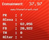 Domainbewertung - Domain www.themeforest.net bei Domainwert24.de